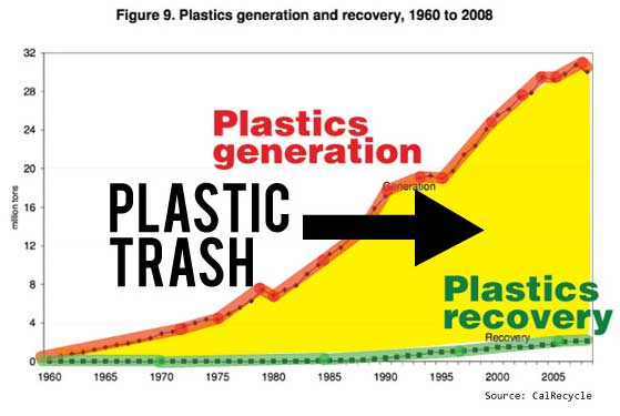 Does Recycling Increase Consumption? - Surfrider Foundation